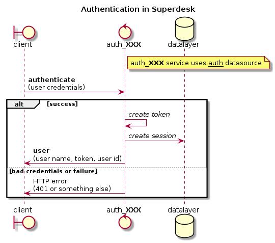 Authentication — Superdesk 1 0b1 documentation